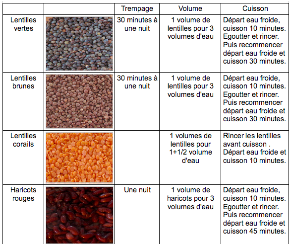 Cuisiner les protéines végétales ou légumineuses facilement